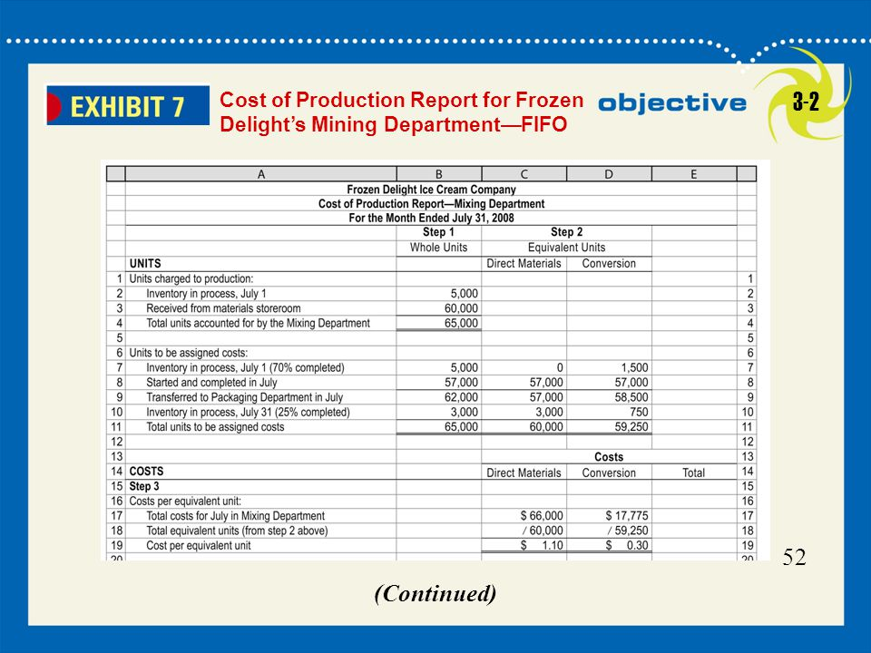 Cost of Production Report for Frozen Delight's Mining Department—FIFO 3-2 52 (Continued)