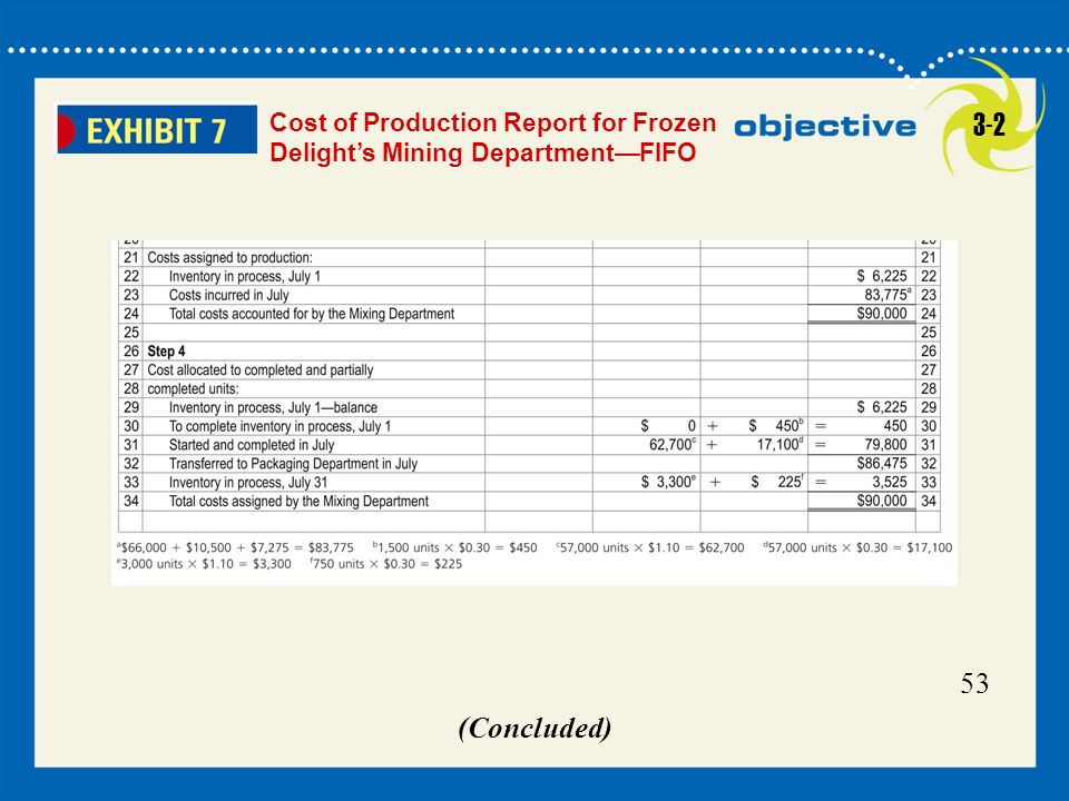 Cost of Production Report for Frozen Delight's Mining Department—FIFO 3-2 53 (Concluded)