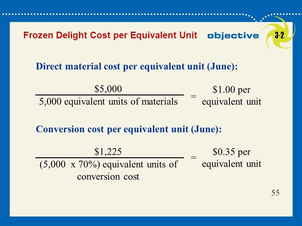 Direct material cost per equivalent unit (June):