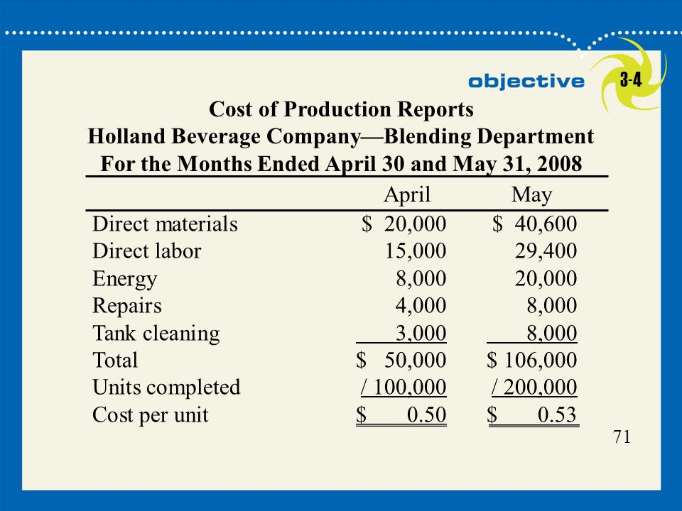 Cost of Production Reports