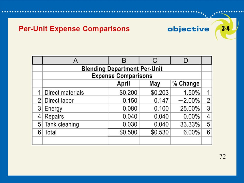 Per-Unit Expense Comparisons 3-4