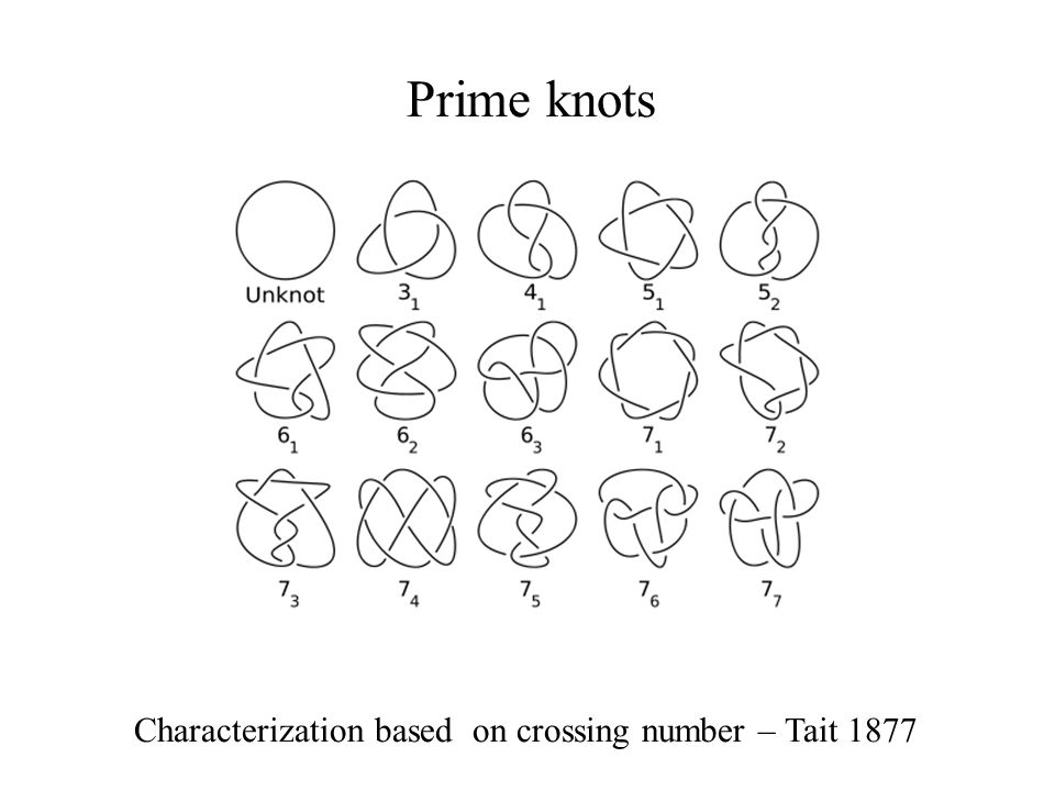 Prime knots Characterization based on crossing number – Tait 1877