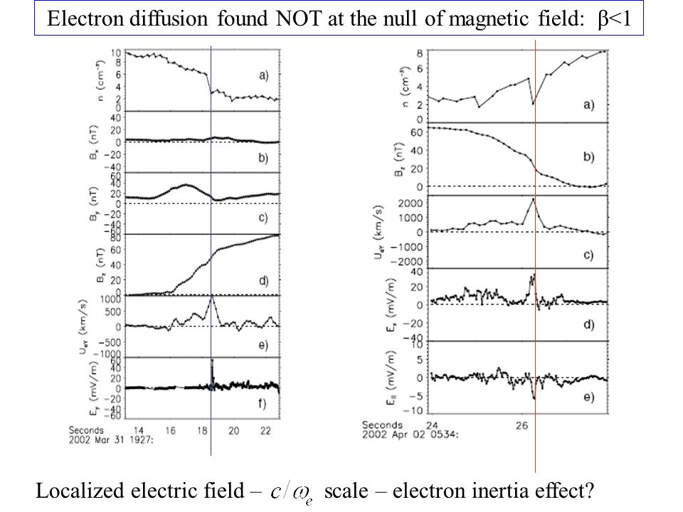Electron diffusion found NOT at the null of magnetic field: β<1