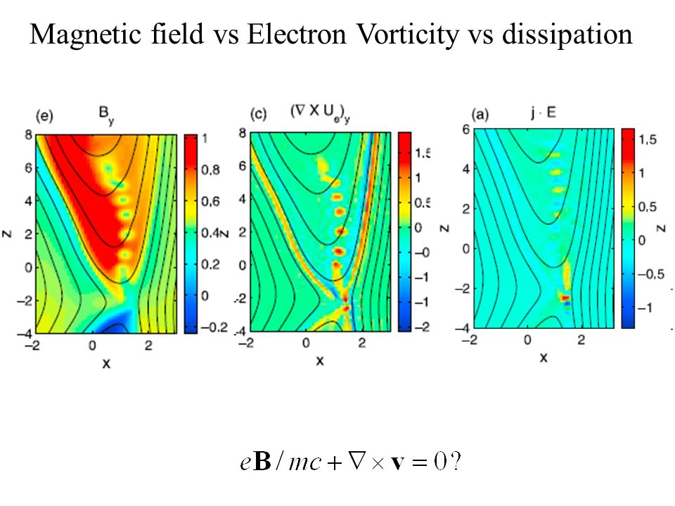 Magnetic field vs Electron Vorticity vs dissipation