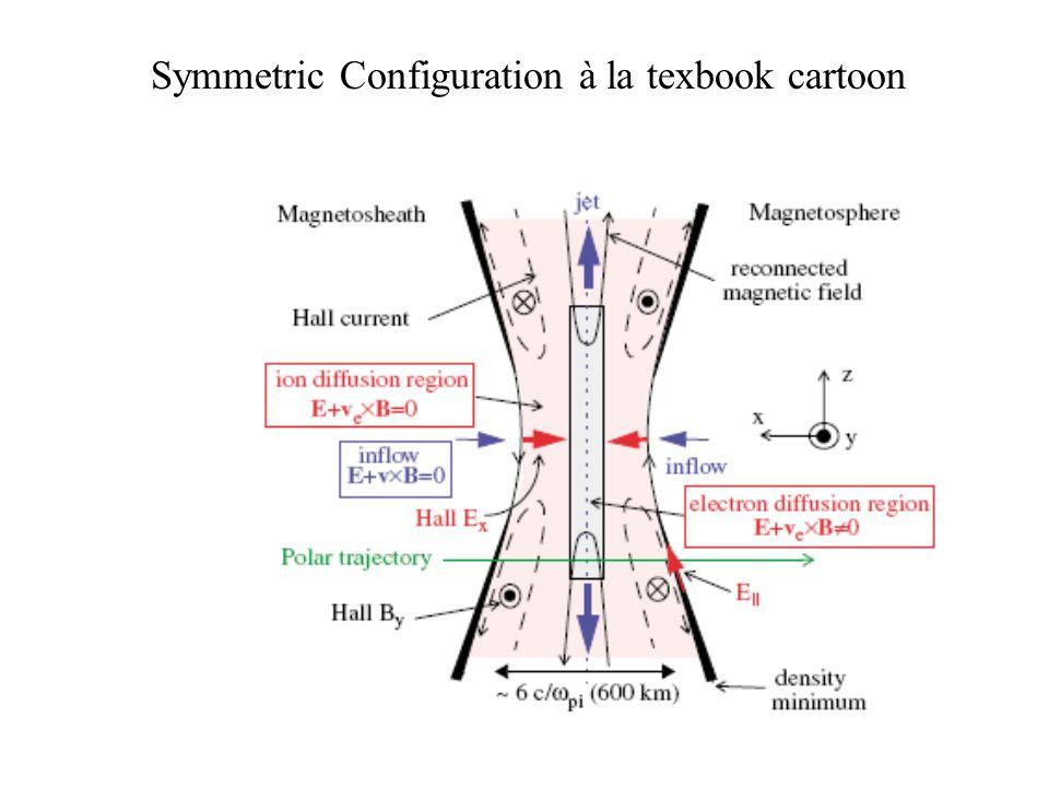 Symmetric Configuration à la texbook cartoon