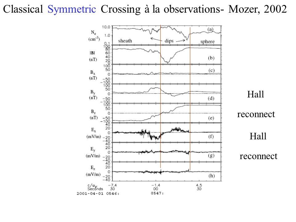 Classical Symmetric Crossing à la observations- Mozer, 2002