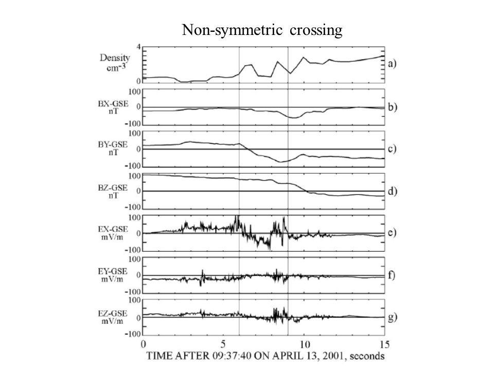 Non-symmetric crossing