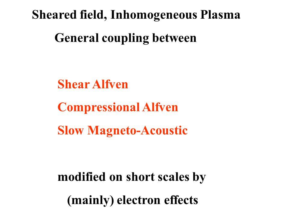 Sheared field, Inhomogeneous Plasma General coupling between