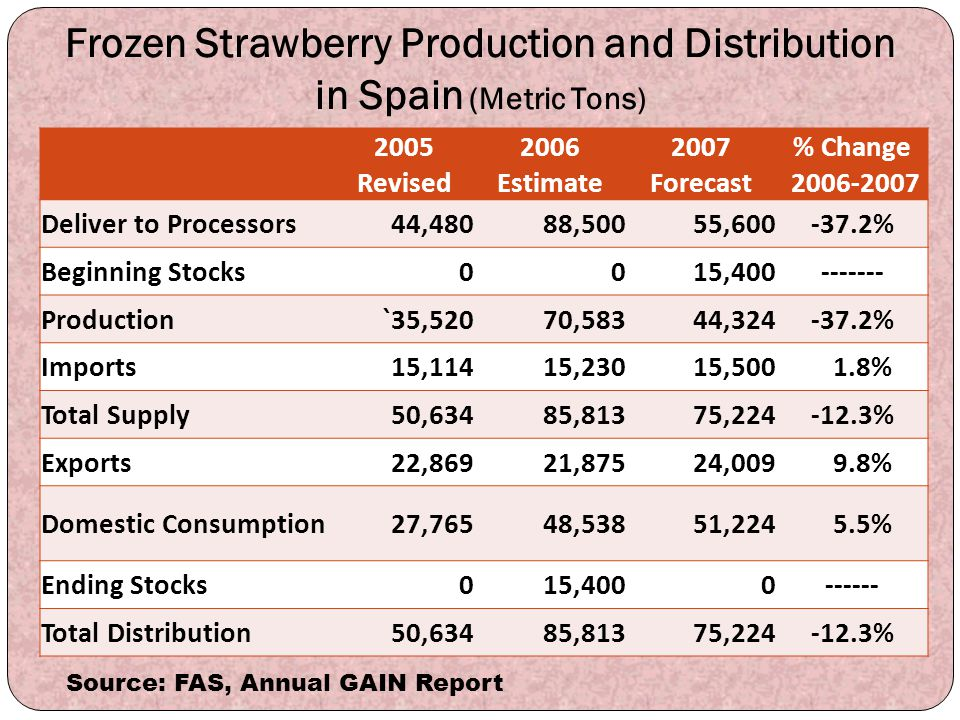 Frozen Strawberry Production and Distribution in Spain (Metric Tons)