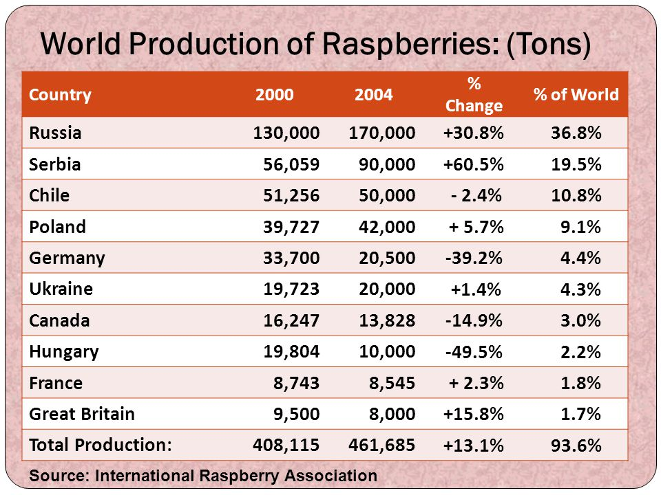 World Production of Raspberries: (Tons)