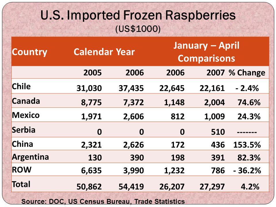 U.S. Imported Frozen Raspberries (US$1000)