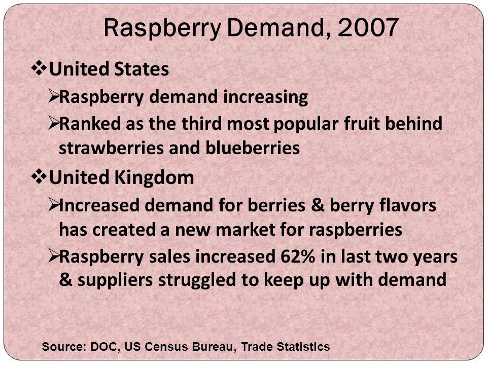 Raspberry Demand, 2007 United States United Kingdom