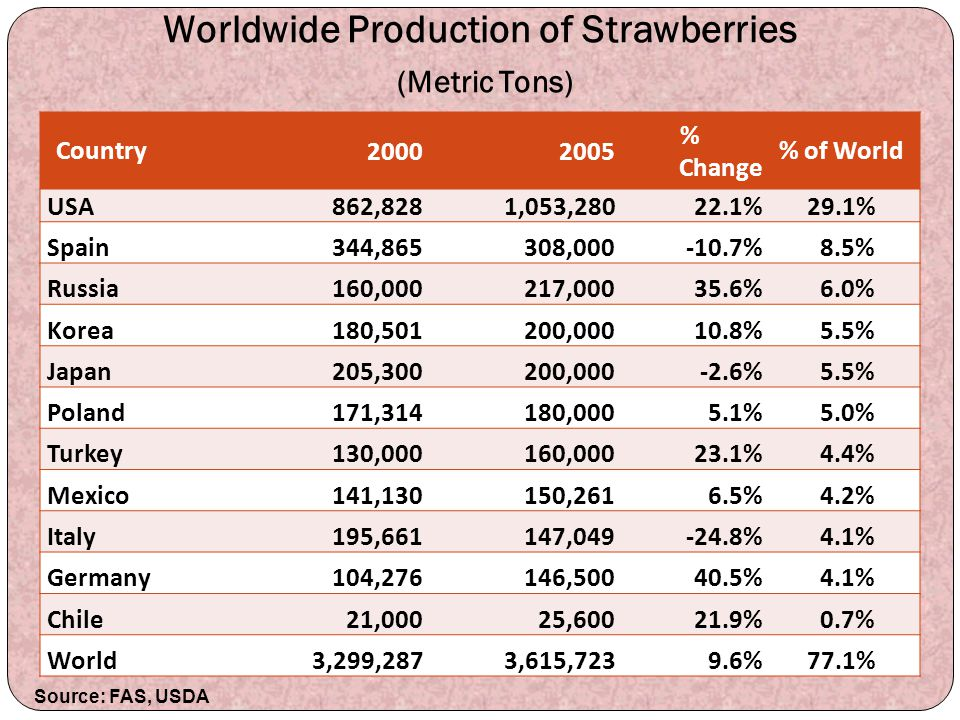 Worldwide Production of Strawberries (Metric Tons)