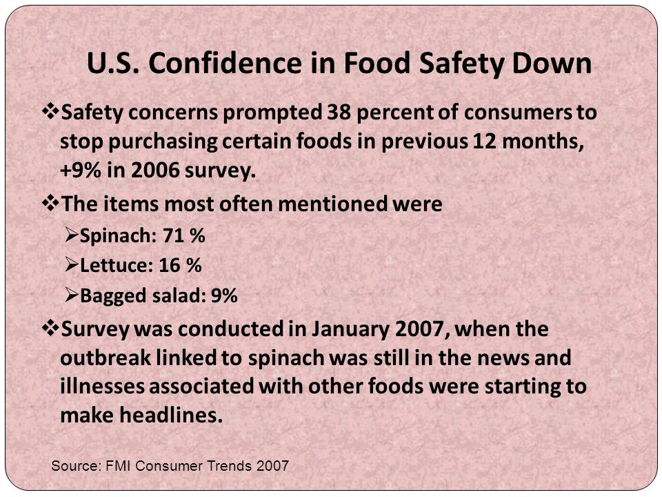 U.S. Confidence in Food Safety Down