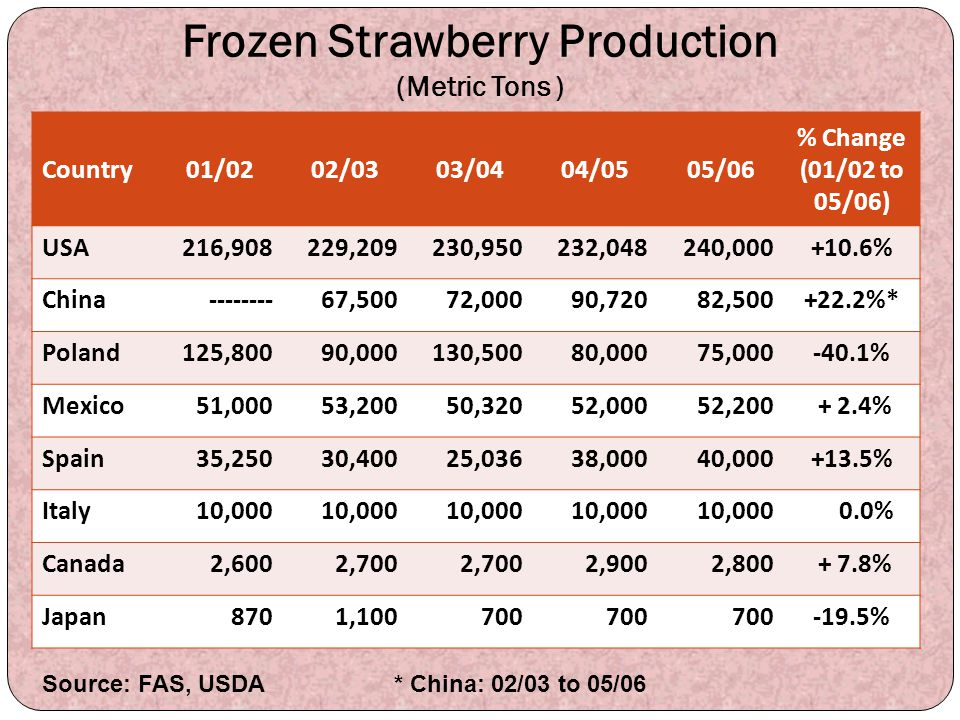 Frozen Strawberry Production (Metric Tons )