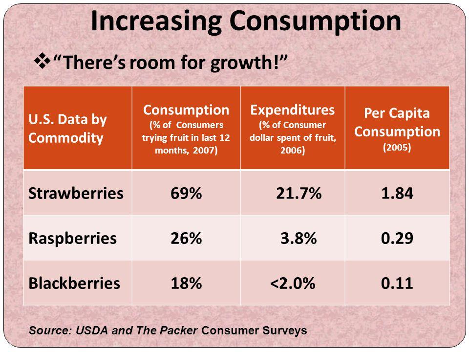 Increasing Consumption