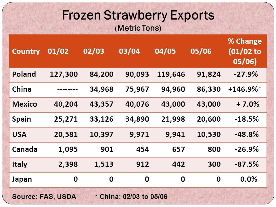 Frozen Strawberry Exports (Metric Tons)