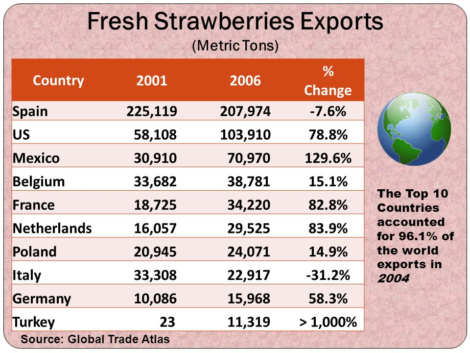 Fresh Strawberries Exports (Metric Tons)