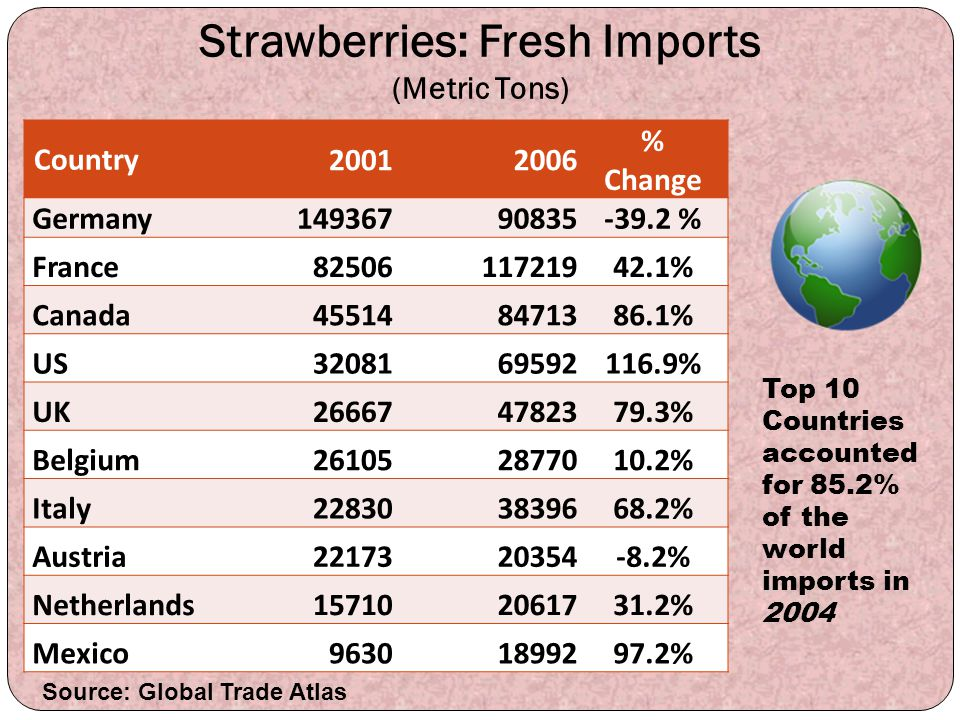 Strawberries: Fresh Imports (Metric Tons)