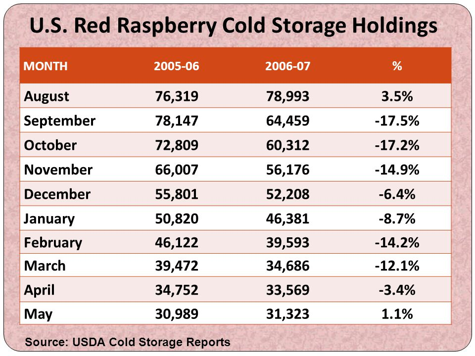 U.S. Red Raspberry Cold Storage Holdings