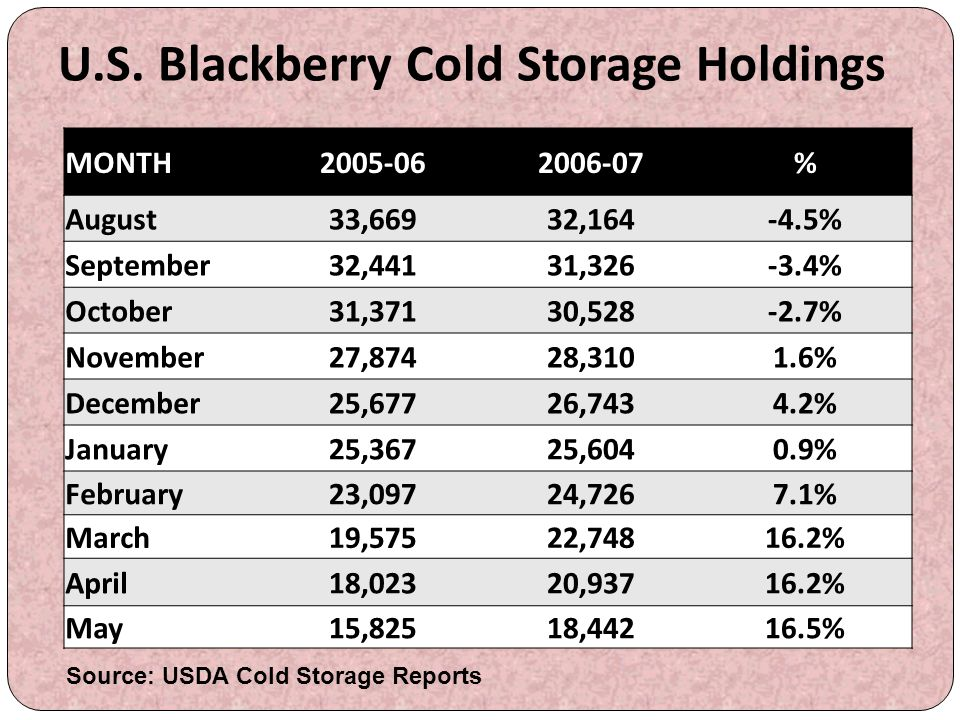 U.S. Blackberry Cold Storage Holdings
