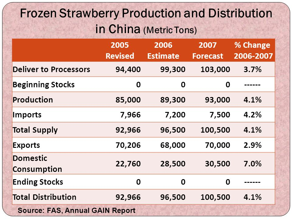 Frozen Strawberry Production and Distribution in China (Metric Tons)