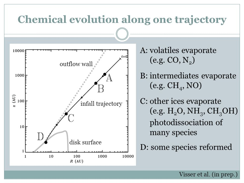 Chemical evolution along one trajectory