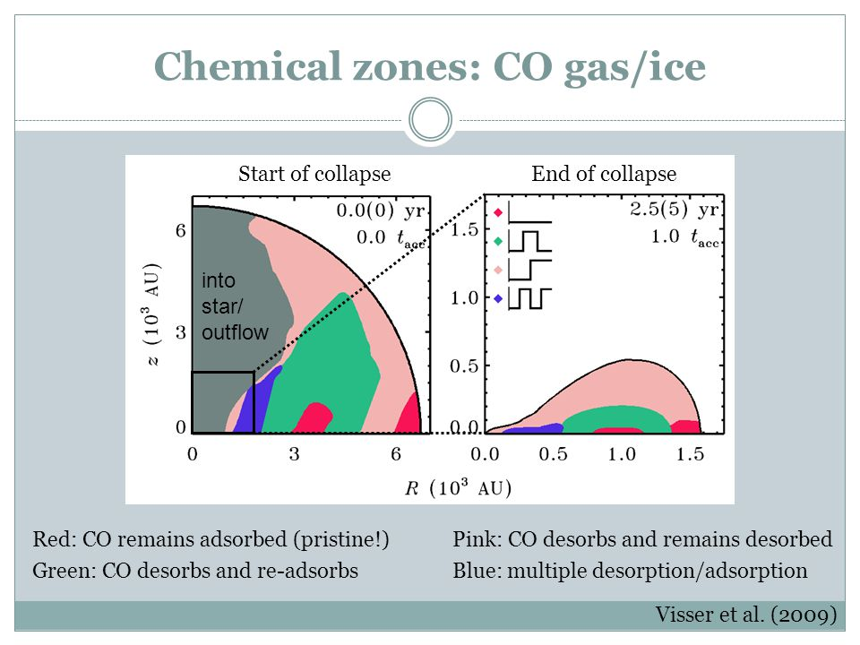 Chemical zones: CO gas/ice