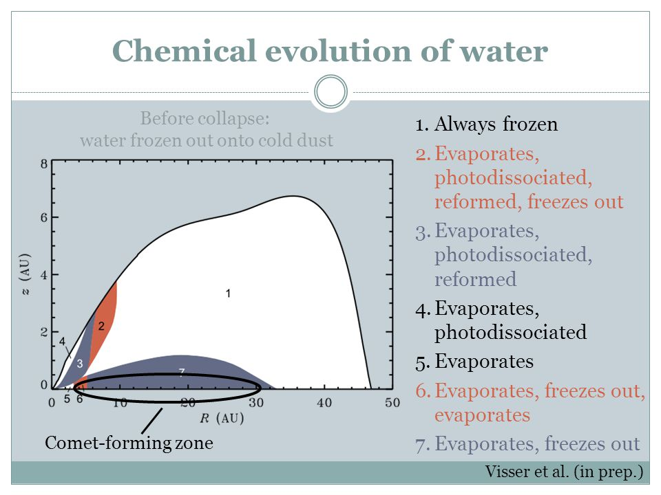 Chemical evolution of water