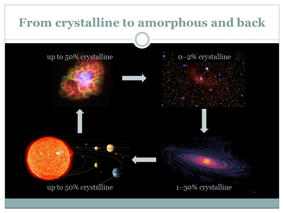 From crystalline to amorphous and back