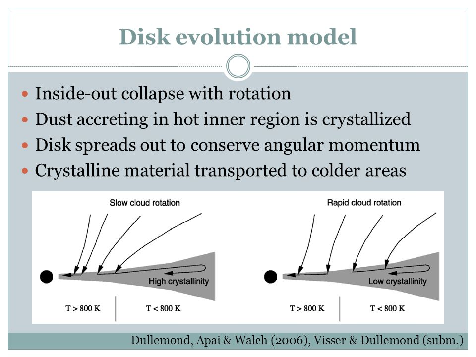 Disk evolution model Inside-out collapse with rotation