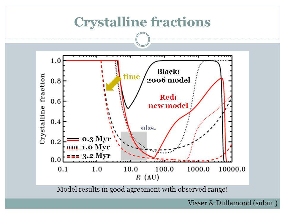 Crystalline fractions