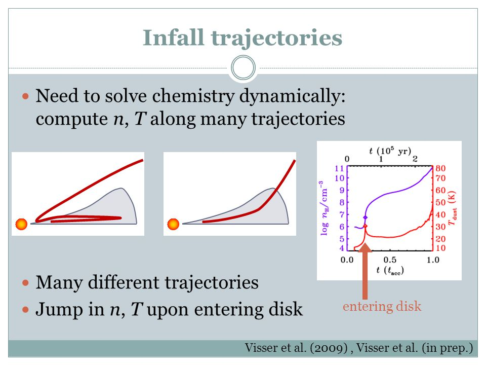 Infall trajectories Need to solve chemistry dynamically: compute n, T along many trajectories. Many different trajectories.