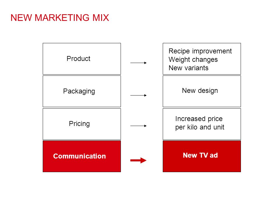 NEW MARKETING MIX Recipe improvement Weight changes Product