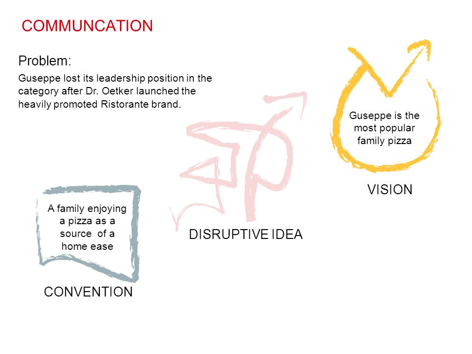 COMMUNCATION VISION DISRUPTIVE IDEA CONVENTION Problem:
