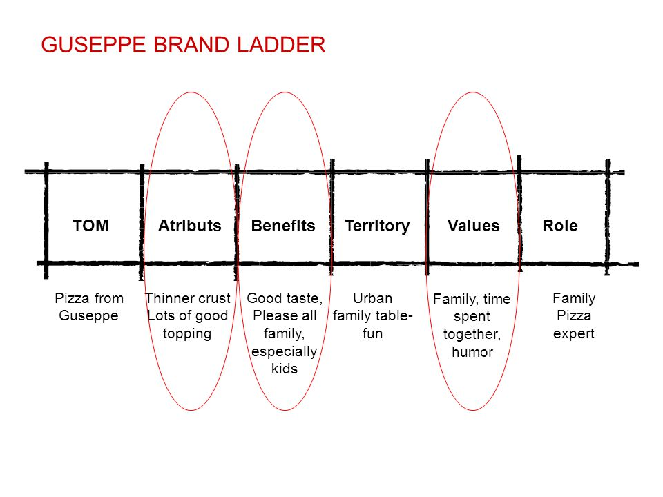 GUSEPPE BRAND LADDER TOM Atributs Benefits Territory Values Role