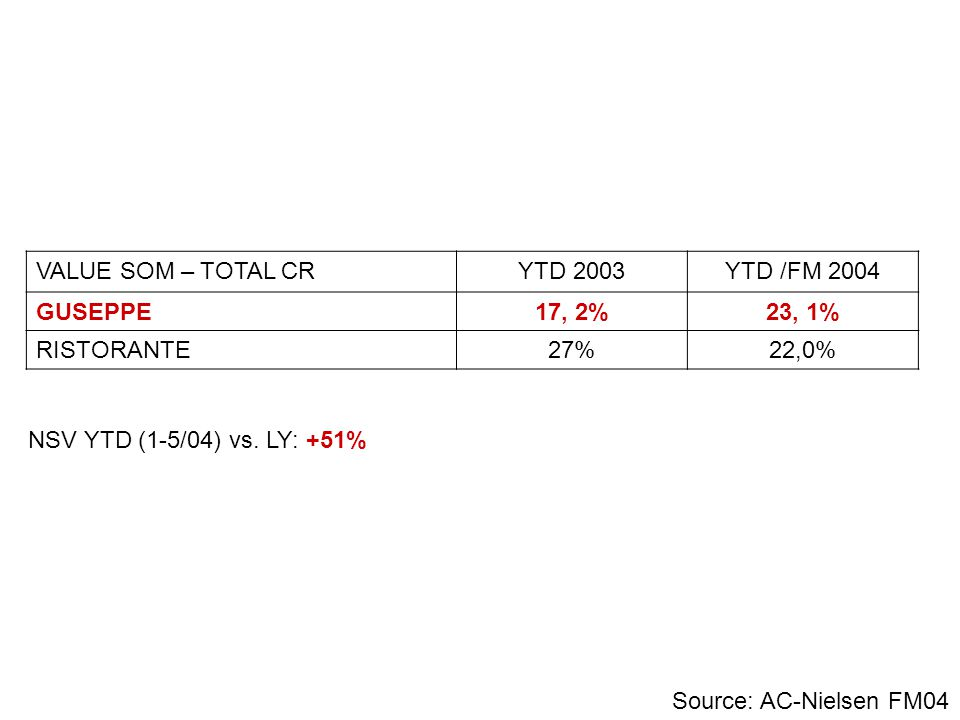 VALUE SOM – TOTAL CR YTD 2003. YTD /FM 2004. GUSEPPE. 17, 2% 23, 1% RISTORANTE. 27% 22,0% NSV YTD (1-5/04) vs. LY: +51%