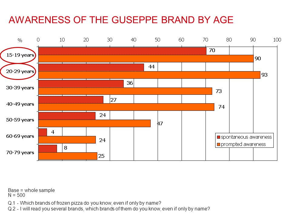 AWARENESS OF THE GUSEPPE BRAND BY AGE