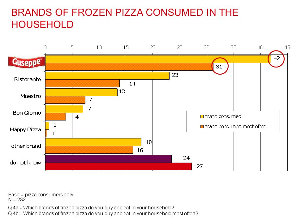 BRANDS OF FROZEN PIZZA CONSUMED IN THE HOUSEHOLD