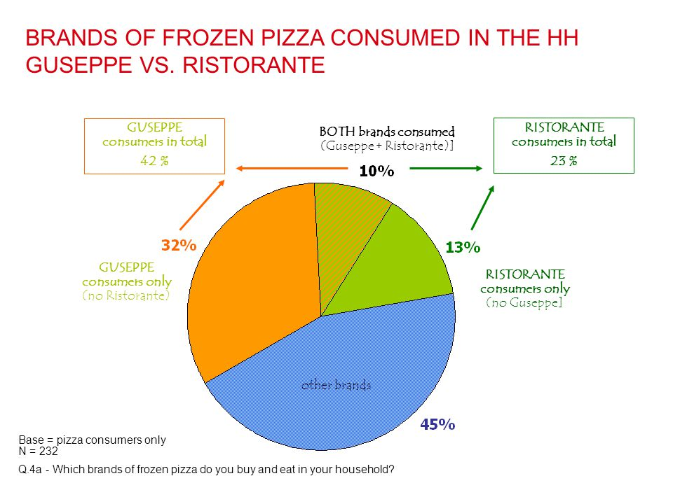 BRANDS OF FROZEN PIZZA CONSUMED IN THE HH GUSEPPE VS. RISTORANTE