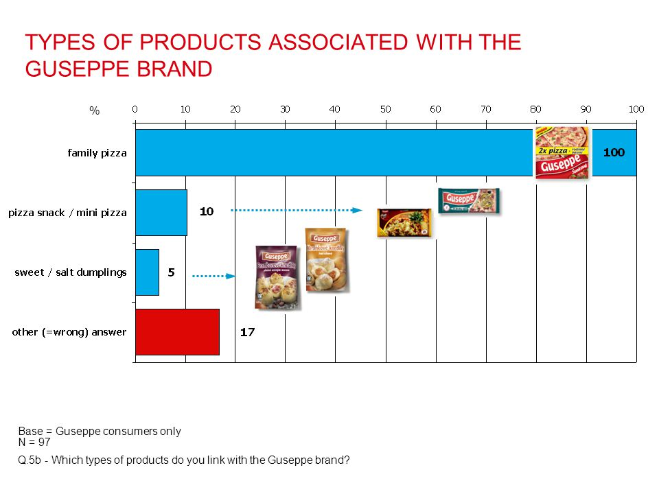TYPES OF PRODUCTS ASSOCIATED WITH THE GUSEPPE BRAND