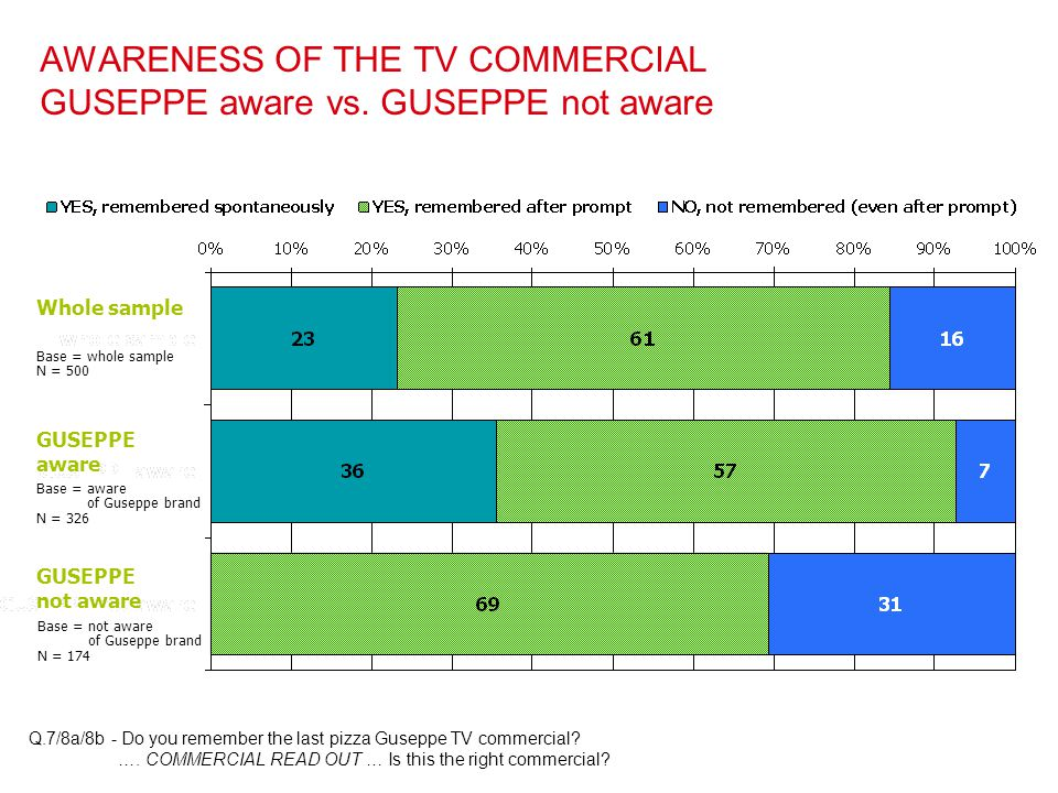 AWARENESS OF THE TV COMMERCIAL GUSEPPE aware vs. GUSEPPE not aware