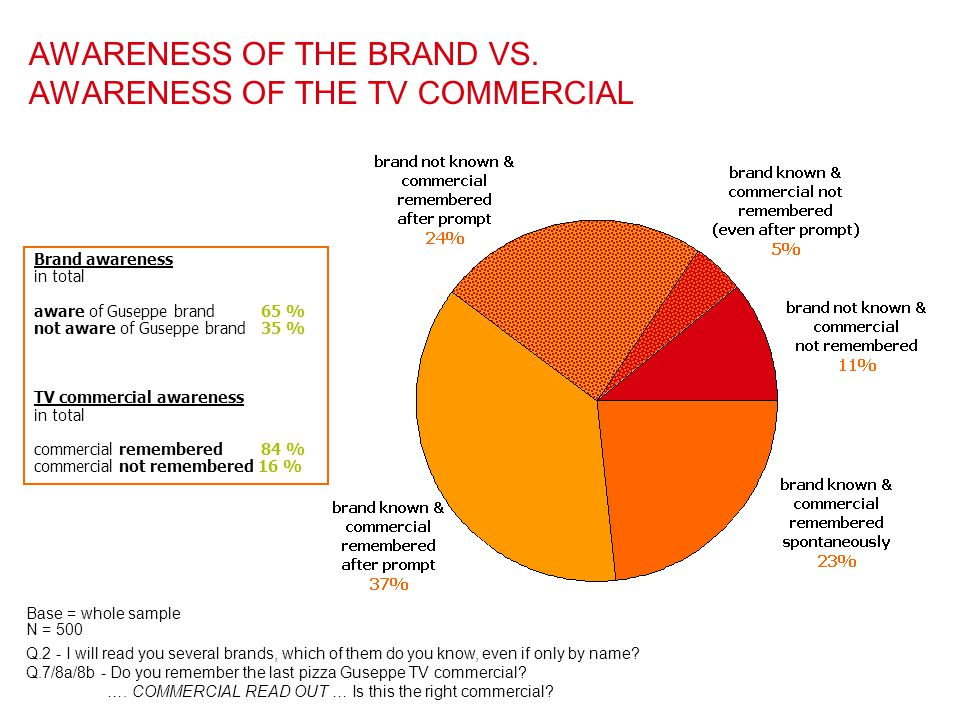 AWARENESS OF THE BRAND VS. AWARENESS OF THE TV COMMERCIAL