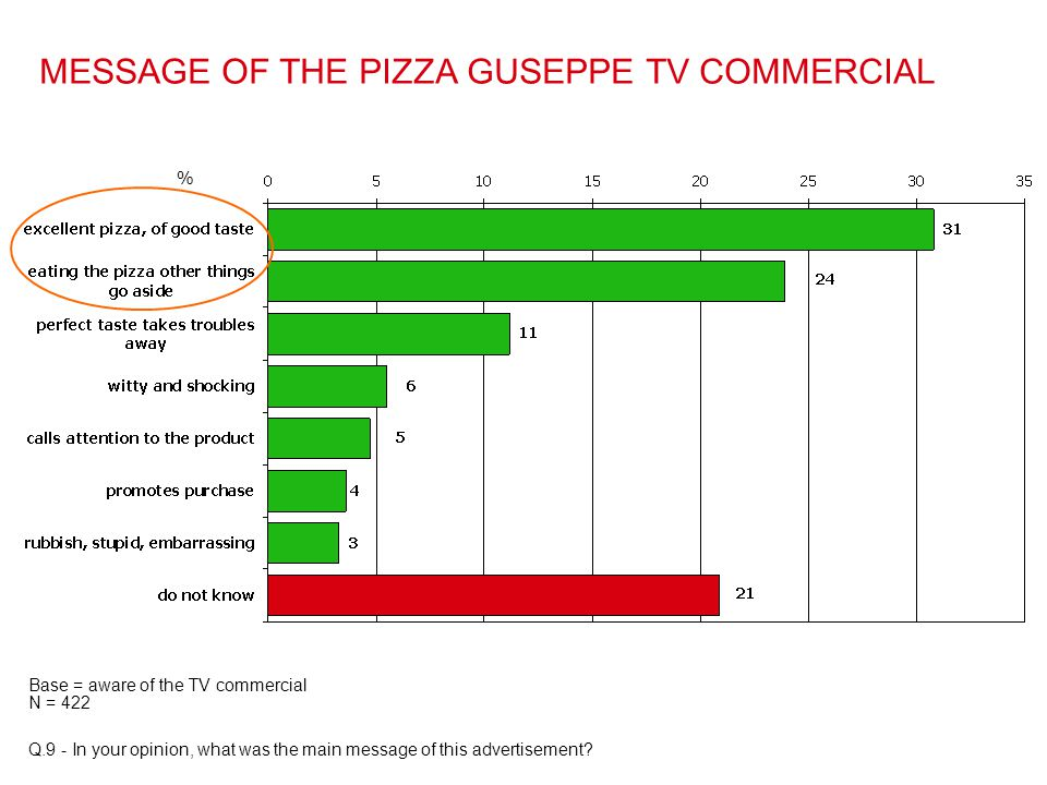 MESSAGE OF THE PIZZA GUSEPPE TV COMMERCIAL