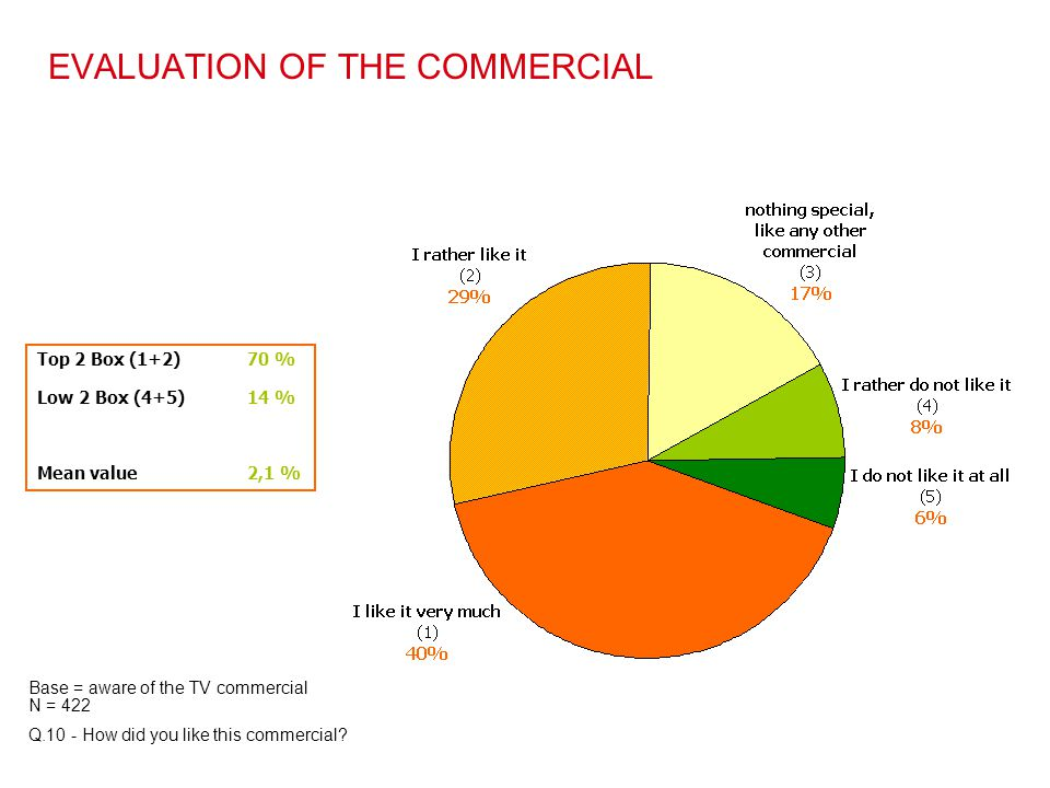 EVALUATION OF THE COMMERCIAL