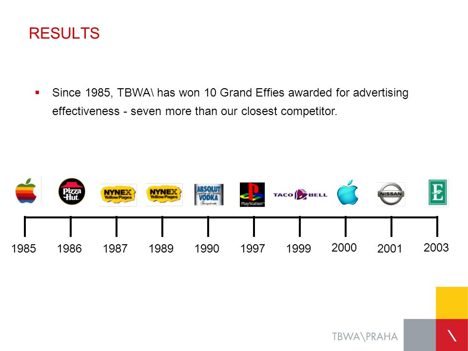 RESULTS Since 1985, TBWA\ has won 10 Grand Effies awarded for advertising effectiveness - seven more than our closest competitor.