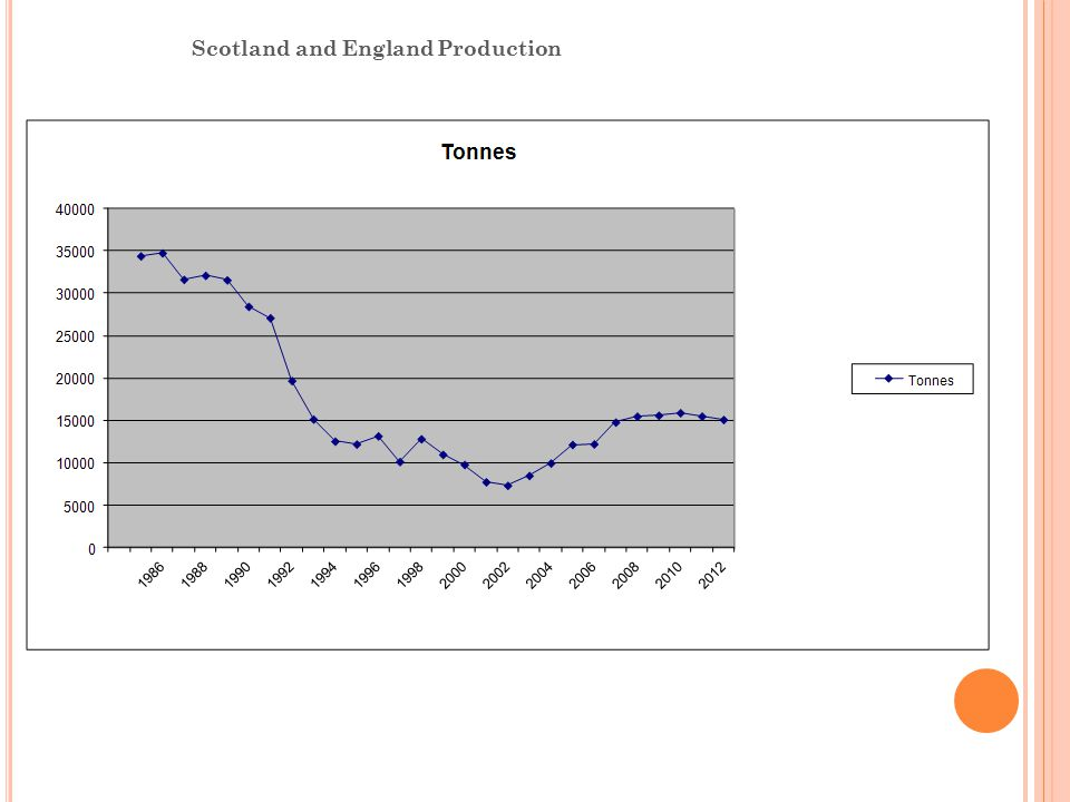 Scotland and England Production