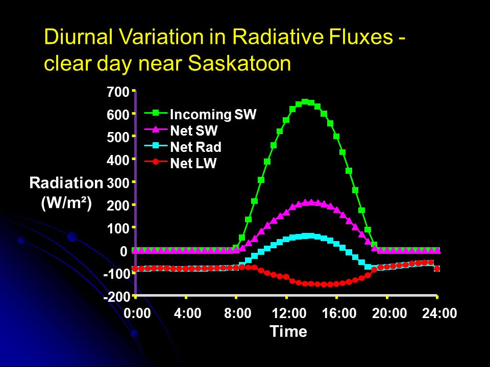 Diurnal Variation in Radiative Fluxes - clear day near Saskatoon