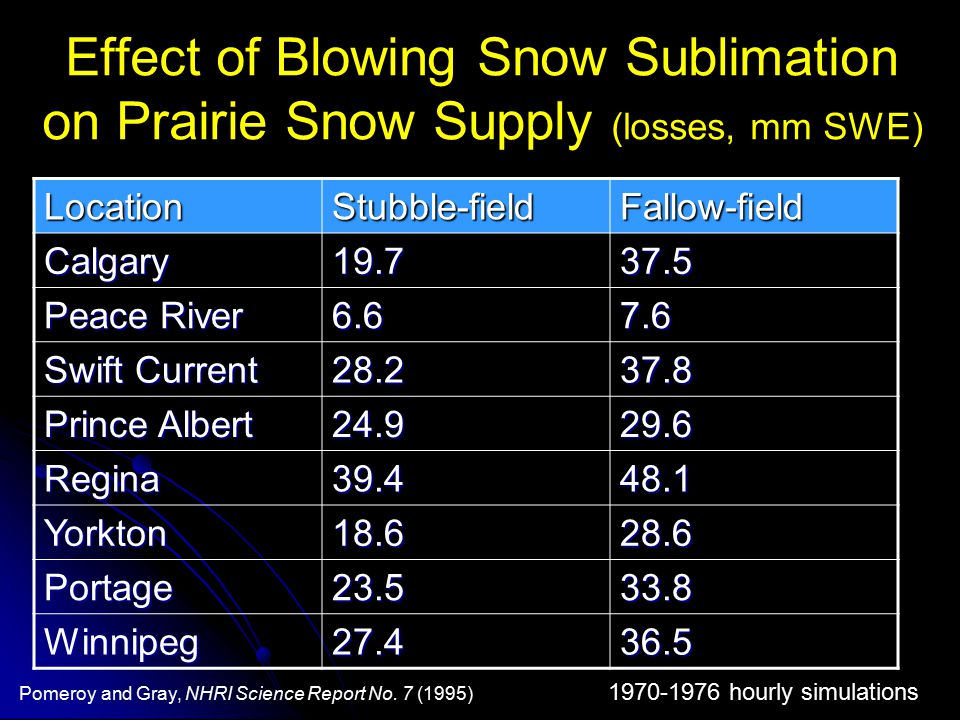 Effect of Blowing Snow Sublimation on Prairie Snow Supply (losses, mm SWE)