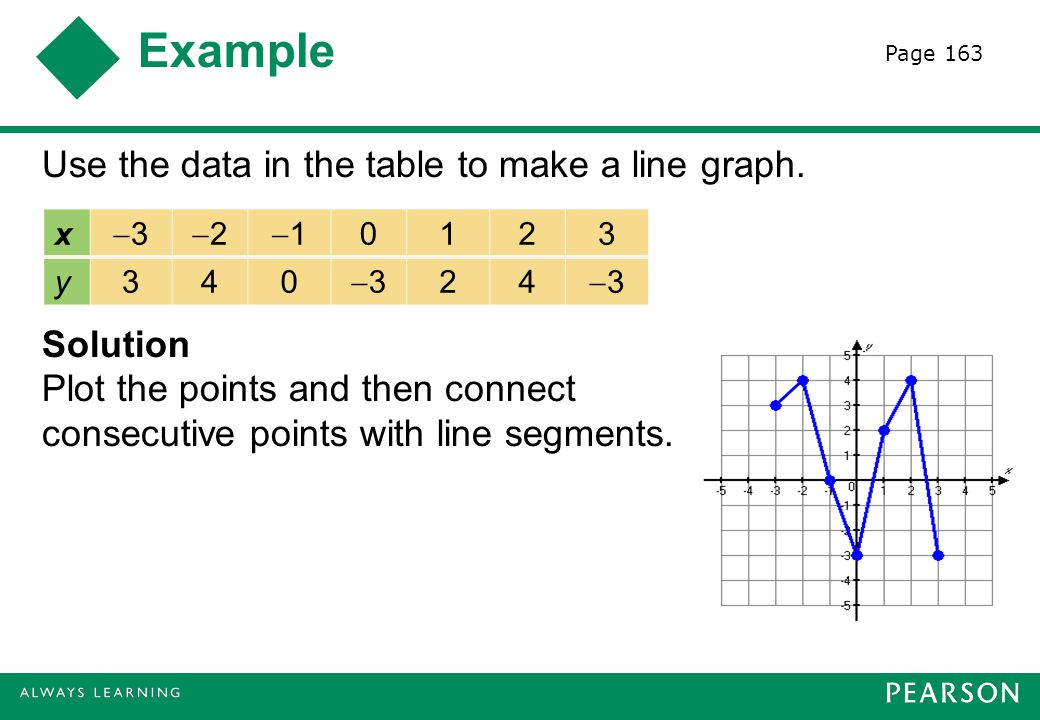 Example Page 163. Use the data in the table to make a line graph. Solution Plot the points and then connect consecutive points with line segments.